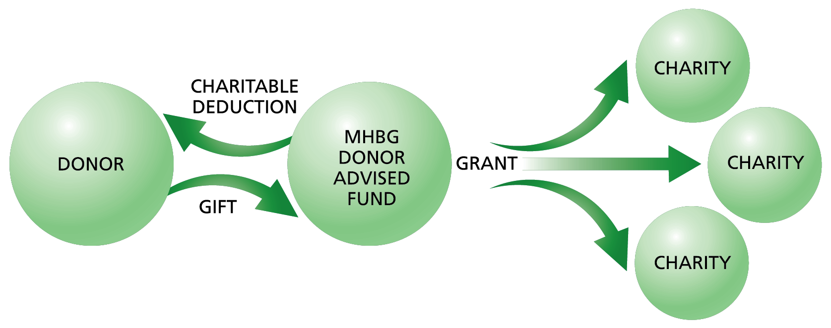 Donor Advised Fund Chart